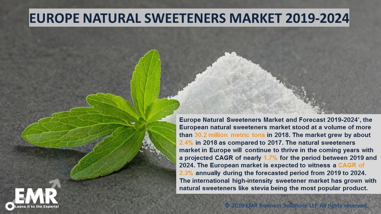 Europe Natural Sweeteners Market Report, Size, Share, Trends 2020-2025
