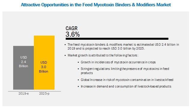 Feed Mycotoxin Binders and Modifiers Market by Type, Livestock, Source, Region - 2025 | MarketsandMarkets