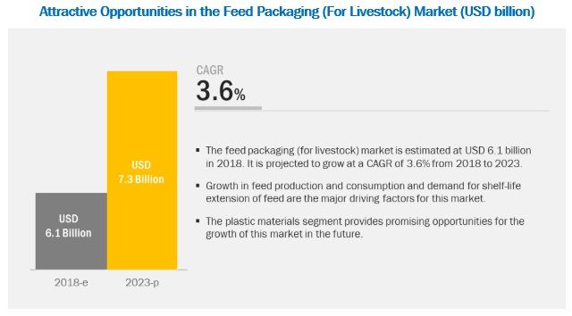 Feed Packaging Market by Pet, Livestock, Type, Feed Type, Material, and Region - 2023 | MarketsandMarkets