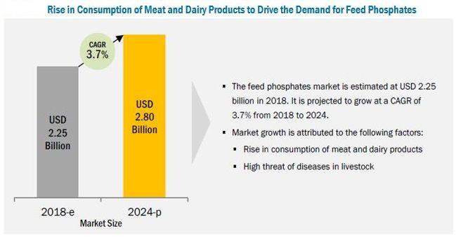 Feed Phosphates Market by Type, Livestock, Region - 2024 | MarketsandMarkets