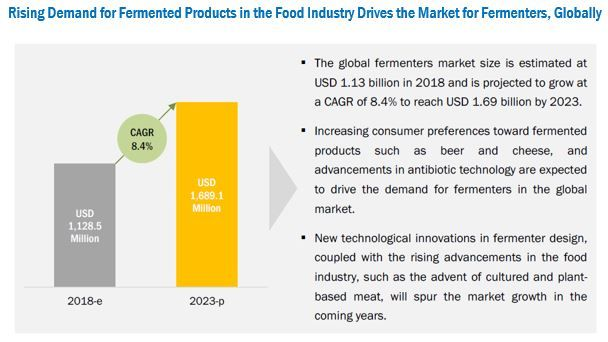 Fermenters Market by Application & Mode of Operation - Global Forecast 2023 | MarketsandMarkets