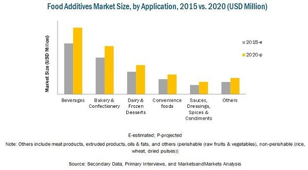 Food Additives Market by Application, Type, Region – Forecast to 2020
