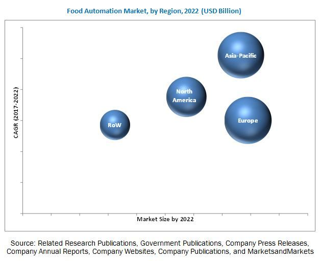 Food Automation Market by Type, Application, Region - 2022 | MarketsandMarkets