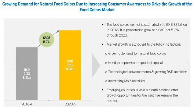 Food Colors Market by Type, Application, Region - 2023 | MarketsandMarkets