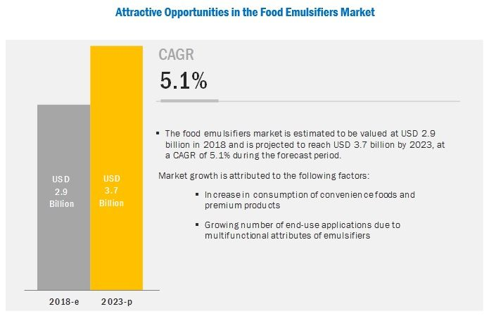 Food Emulsifiers Market by Type, Application, Region - 2023 | MarketsandMarkets