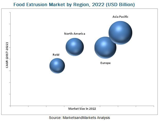 Food Extrusion Market by Food Product & Process - Global Forecast 2022 | MarketsandMarkets