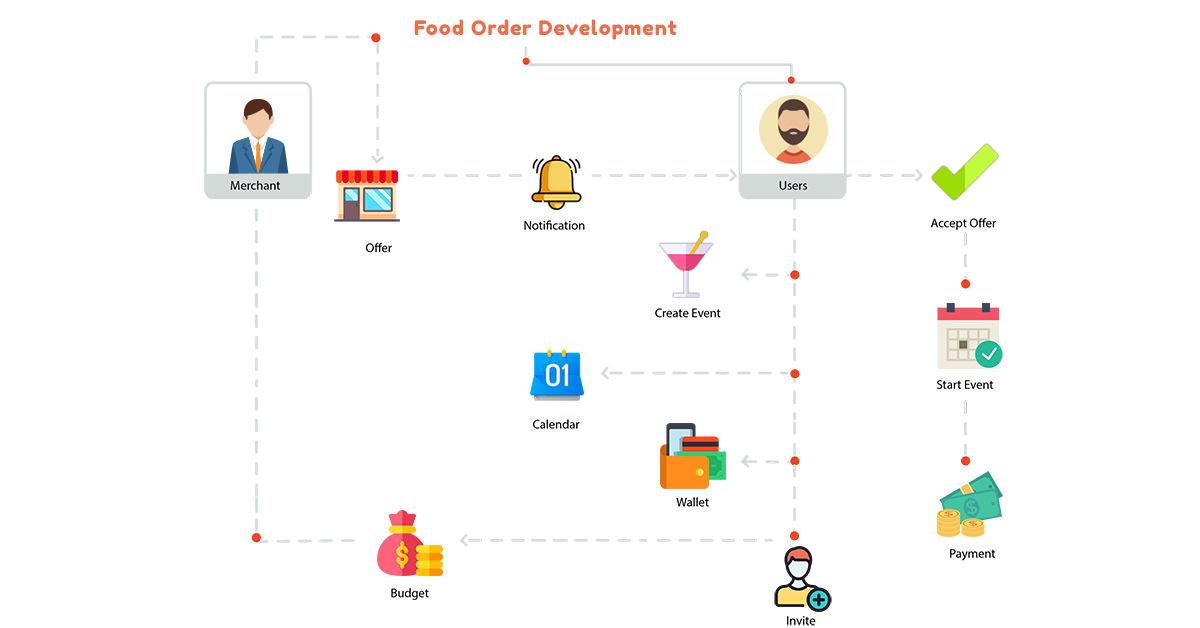 On Demand Online Food Ordering App Development Solution | Agile Infoways