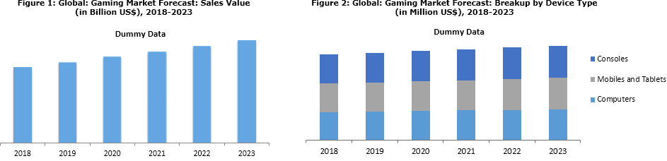 Gaming Market Research Report: Size, Share, Trends and Forecast 2018-2023