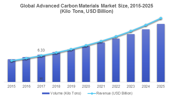 Advanced Carbon Materials Market 2019 Detailed Study With Share, Growth Opportunities, Demand & Forecast Upto 2025 : Graphenea, CNano Technology, CVD Equipment Corporation, Showa Denko K.K., Zoltek, Arkema S.A. – Technology Market