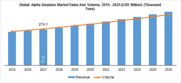 Alpha Amylase Market  to Reflect Impressive Expansion During 2019 – 2025 | Biolaxi Corporation, Novozymes, Calzyme, Inc, Enmex, Danisco, BASF Enzymes LLC, DSM, Amano Enzyme Inc., AB Enzymes and Suzhou Sino Enzymes – Technology Market