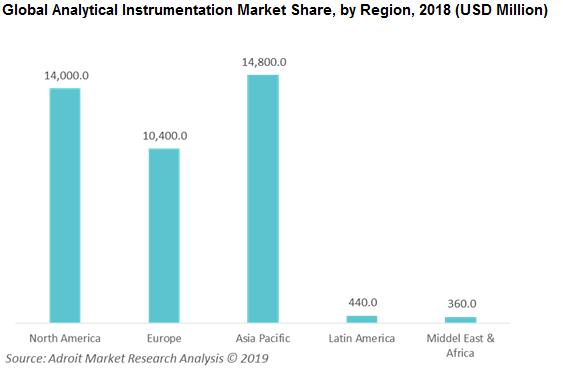 Global Analytical Instrumentation Market Size, Share & Global Forecast 2018-2025