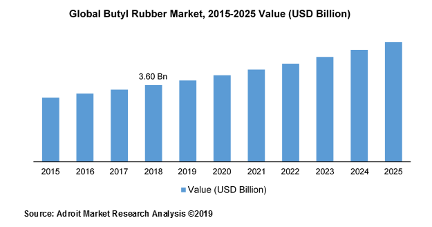 Global Butyl Rubber Market Size, Share & Industry Forecast 2019-2025