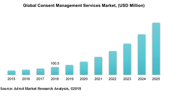 Global Consent Management Services Market Size, Share & Industry Forecast 2019-2025