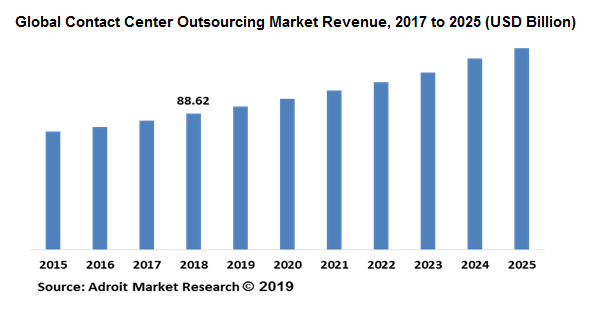 Contact Center Outsourcing Market Size by Types & Application, Forecast 2018-2025