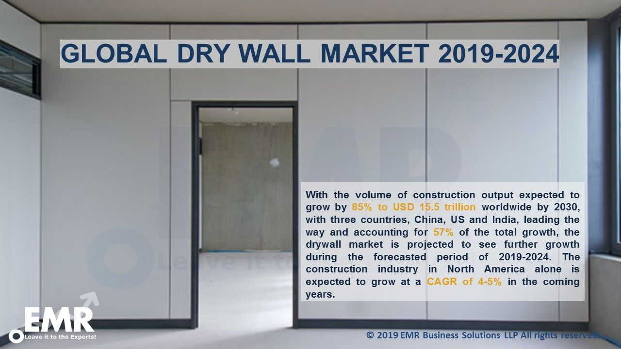 Global Drywall Market Size, Industry, Analysis, Report & Forecast 2019-2024