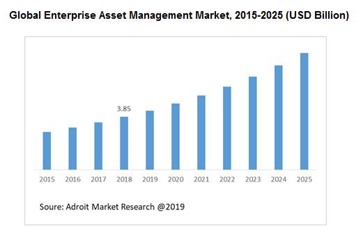 Global Enterprise Asset Management Market Size, Share & Industry Forecast 2018-2025