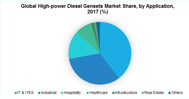 High-Power Diesel Gensets Market Global 2019 | Cummins, CAT Perkins, MTU, KOEL, Greaves Cotton, Volvo Penta, MTU, KOHLER-SDMO, Atlas Copco and Aggreko – Technology Market