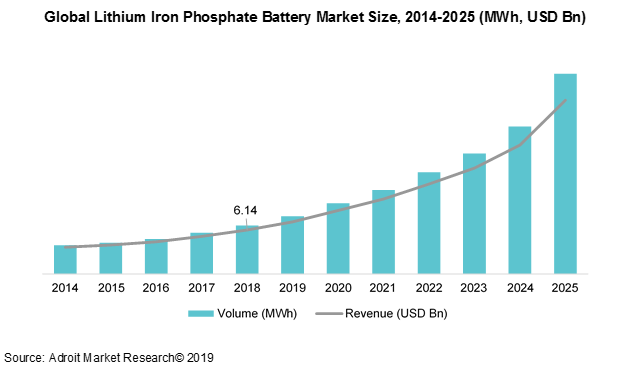 Lithium Iron Phosphate Battery Market 2019-2025 | Global Industry Forecast