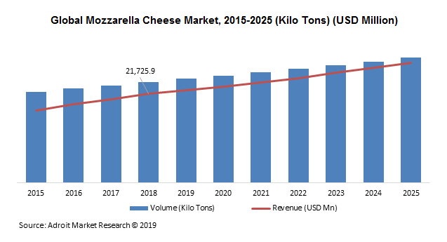 Global Mozzarella Cheese Market Size, Share & Industry Forecast 2018-2025