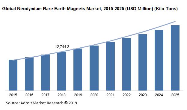 Global Neodymium rare earth magnets Market Size, Share | Price Analysis Report 2025