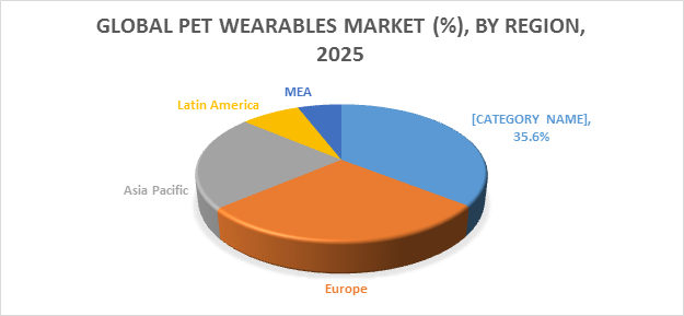 Pet Wearables Market 2019 : Latest Trends, Growth, Restraints, Drivers, Segmentation, Global Forecast to 2025 : Fitbark, IceRobotics Ltd., Fetch (GoPro, Inc.), Tractive, Mars Inc. (Whistle Labs Inc.), Otto Petcare Systems, PetPace LLC, Pitpatpet Ltd., Inupathy, Inc., Loc8tor Ltd., Motorola – Technology Market