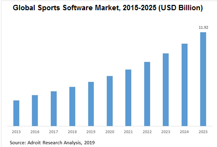 Global Sports Software Market Size, Share & Industry Forecast 2018-2025