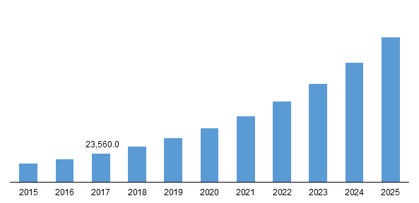 Telemedicine Market 2019-2025 : Newer Technology, Current Trends, Growth, Key Companies Profile : McKesson Corporation, Koninklijke Philips N.V., GENERAL ELECTRIC COMPANY, Cerner Corporation, IBM, Honeywell Life Care Solutions, AMD Global Telemedicine, Inc., Cisco Systems, Inc., Medtronic, Aerotel Medical Systems (1998) Ltd., Allscripts, and InTouch Technologies, Inc. – Technology Market