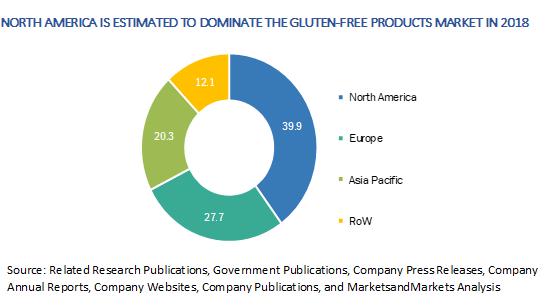 Gluten Free Products Market Report | MarketsandMarkets Blog