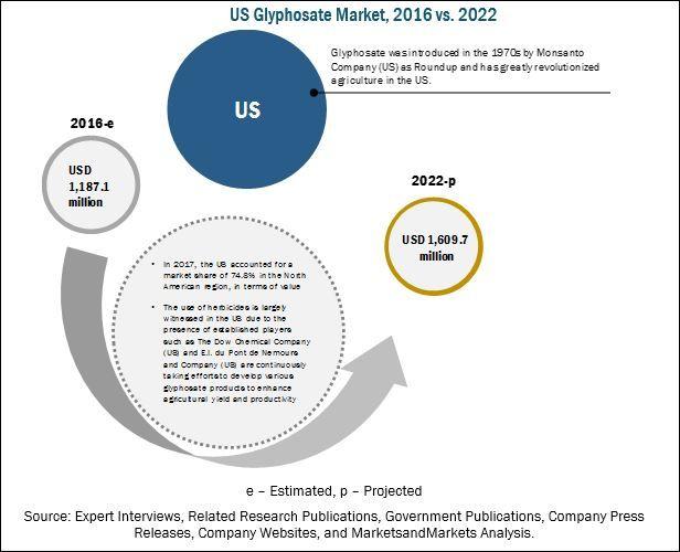 Glyphosate Market by Crop Type & Application - Global Forecast 2022 | MarketsandMarkets
