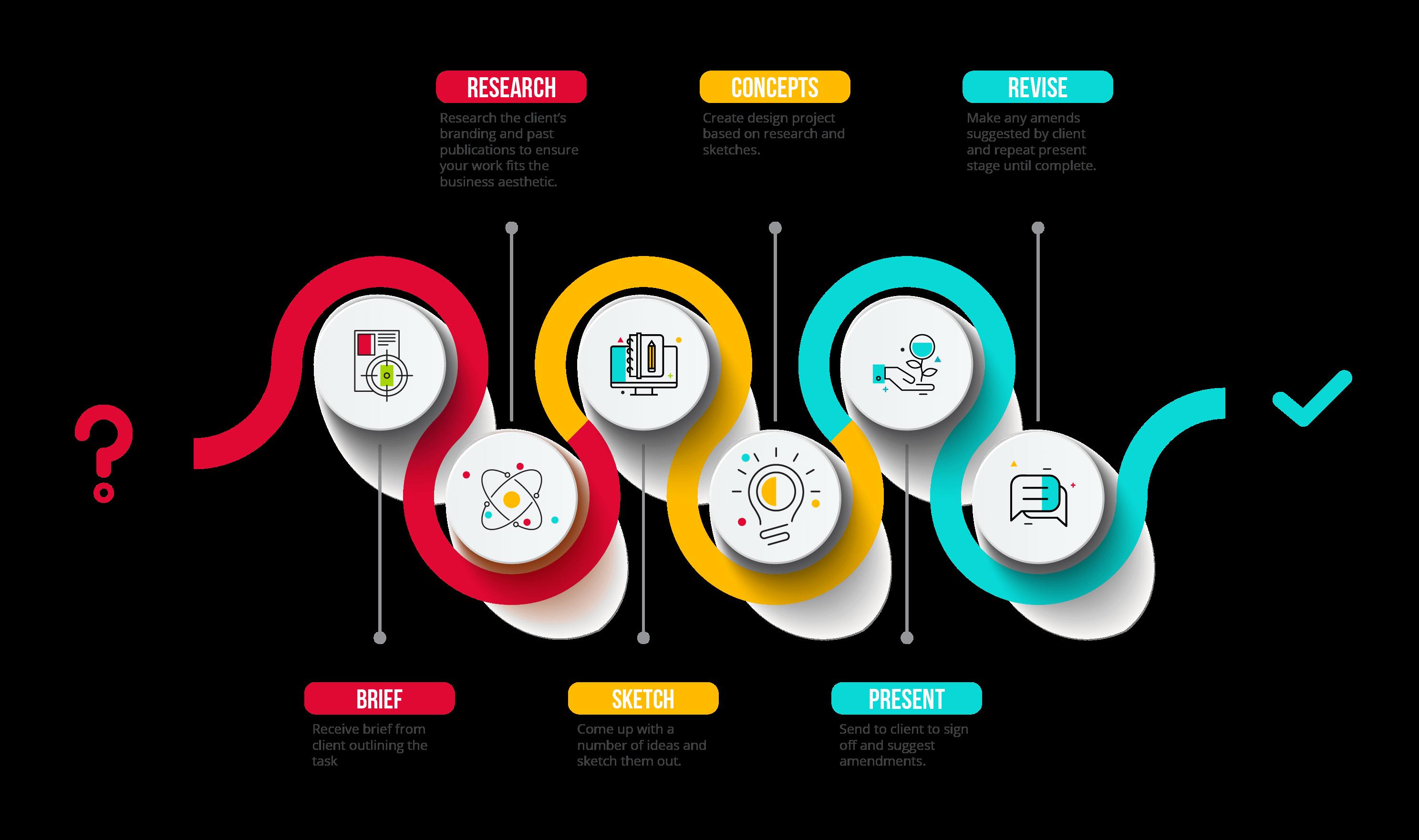 Graphic Design Services in USA | CodeageCo | Graphics