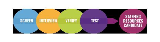 Spectrum Talent Management |   Best IT Recruitment Agencies