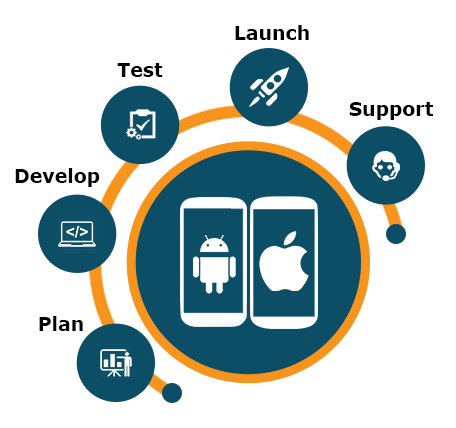 Have a Glance At Mobile App Development Company