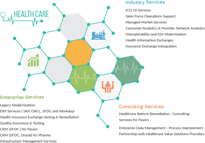 Custom HIPPA and HL-7 compliant Software | Healthcare Industry | Mobile Apps | CMARIX