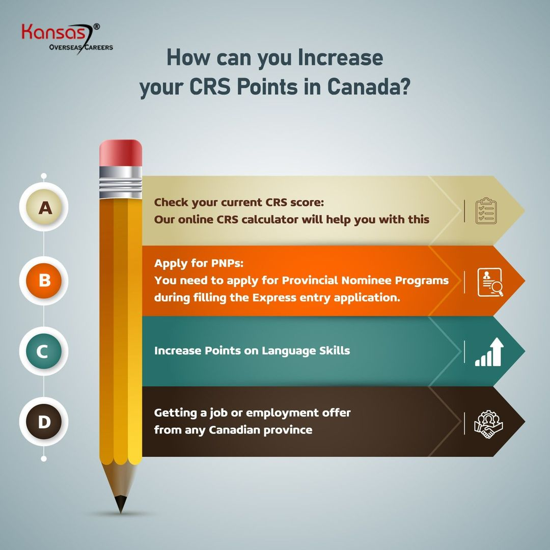 Canada CRS Score Calculator - Calculate Points For Immigration (2020) - Kansas®