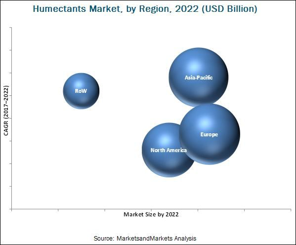 Humectants Market by Type, Application, Region - 2022 | MarketsandMarkets