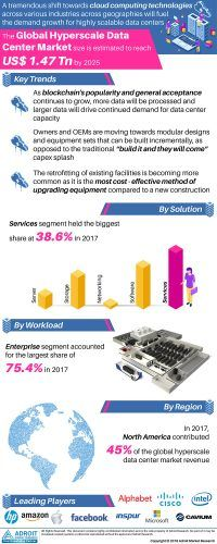 Hyperscale Data Center Market 2019 : Latest Advancement & Upcoming Trends, Evolving Technology, Software Solution, Services, Excellent Growth and Forecast 2025 « MarketersMEDIA – Press Release Distribution Services – News Release Distribution Services