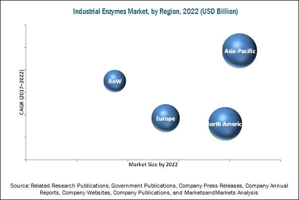 Industrial Enzymes Market by Type & Source - Global Forecast 2022 | MarketsandMarkets