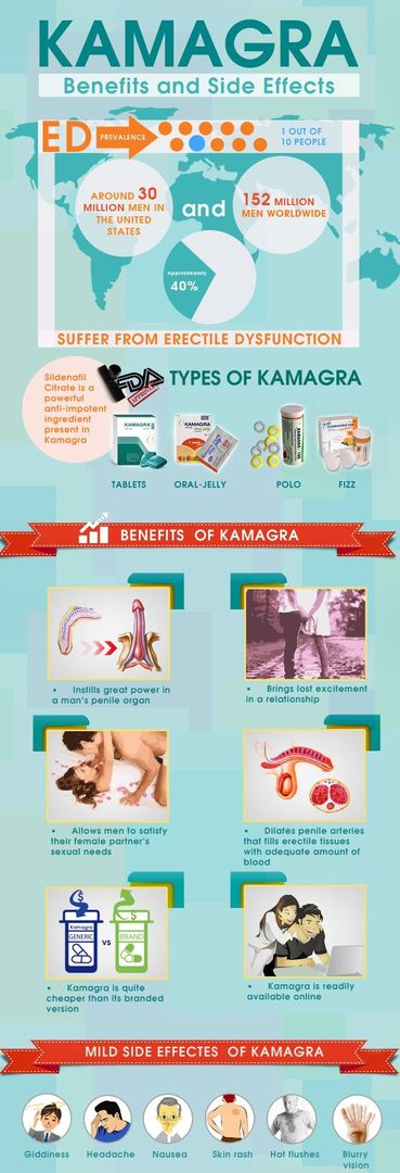 Kamagra Chewable Tablets Online with Lowest Price rate in India, USA | mymedistore
