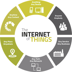 Avail The Services Of Foremost IoT Application Development Company In India