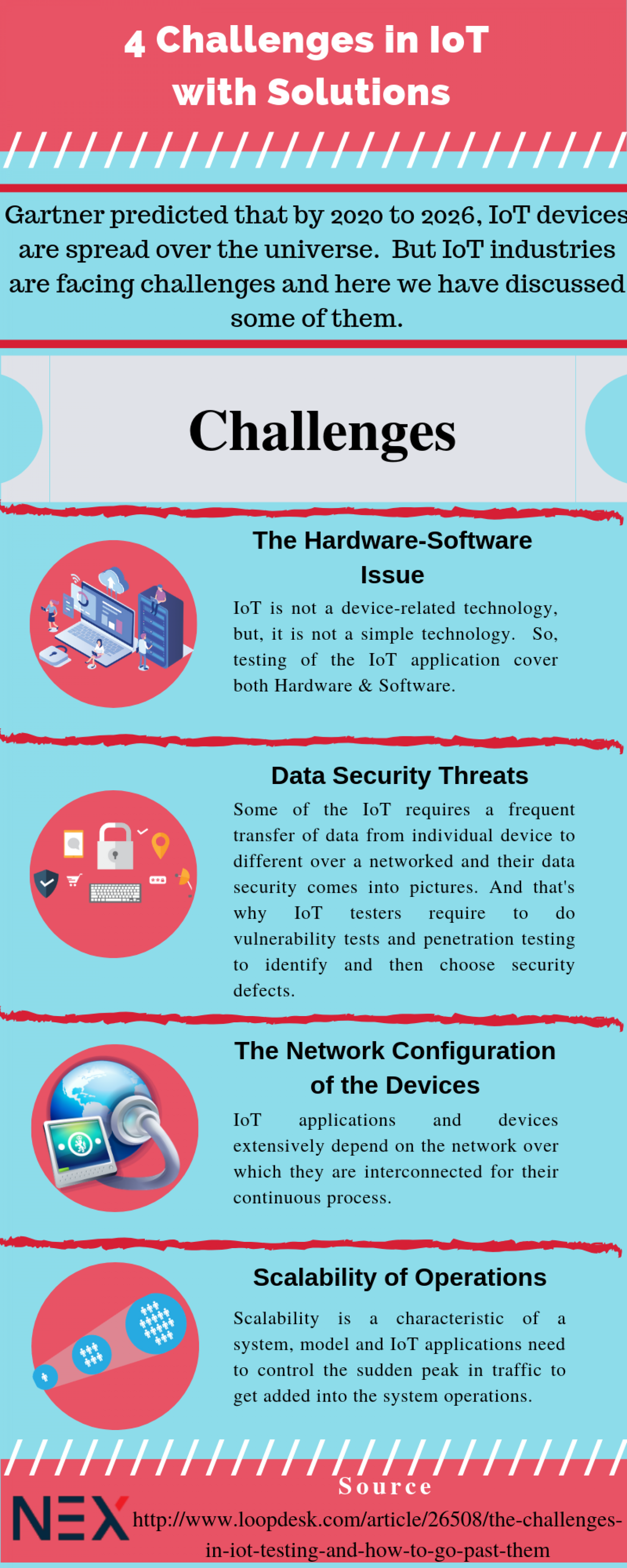 [IoT Testing]- 4 Challenges We may face in IoT Testing | Visual.ly