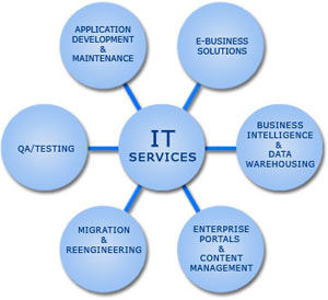 Geoflypages IT services USA