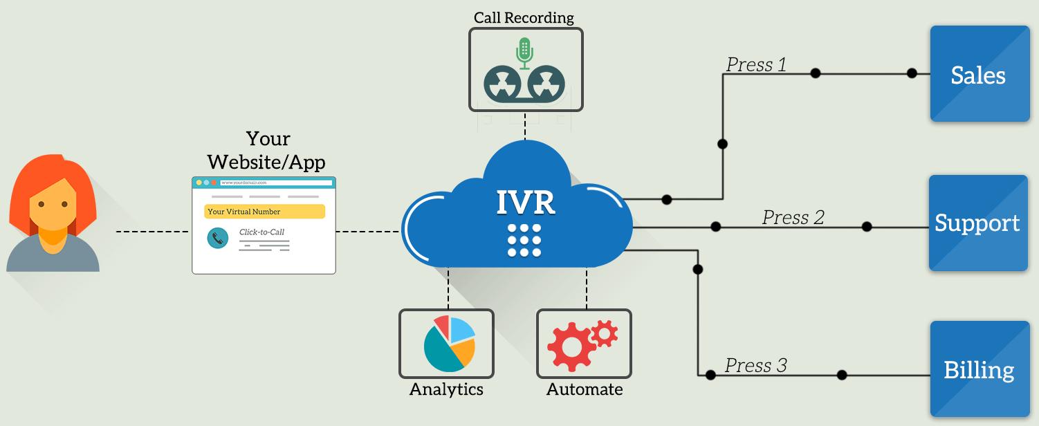 IVR System Provider in Delhi, Interactive Voice Response Service India