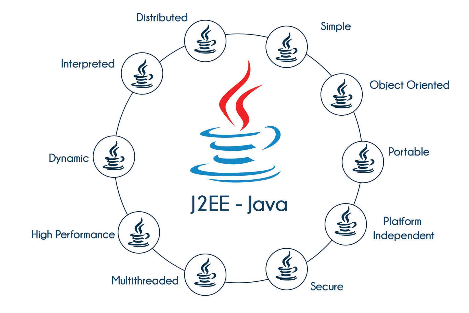 J2EE Training in Bangalore   Best Training Java Institute in Bangalore