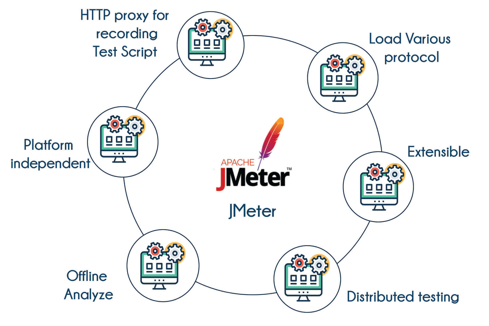 JMeter Training in Bangalore   Best Institute to Learn JMeter Course   TIB