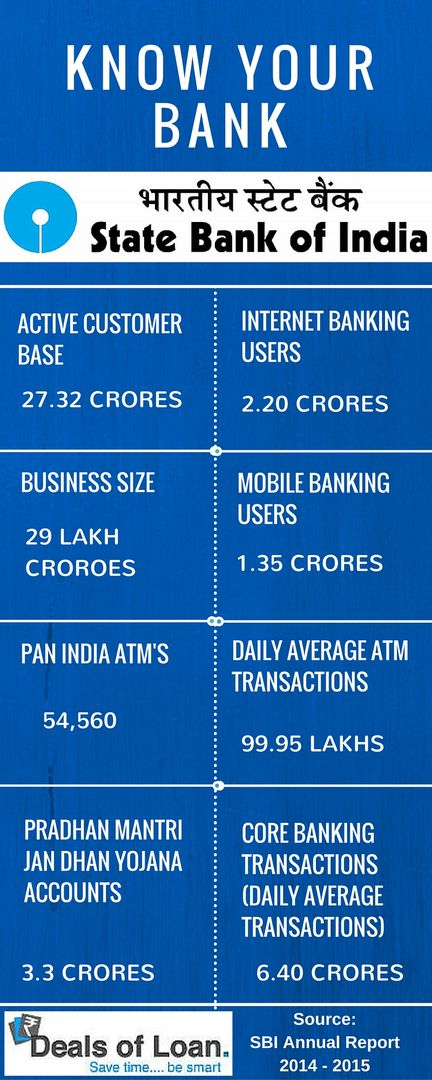 Know Your Bank – SBI – Infographics | DealsOfLoan