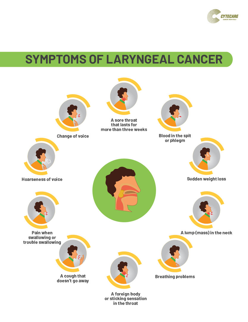 Laryngeal Cancer Symptoms and Treatment