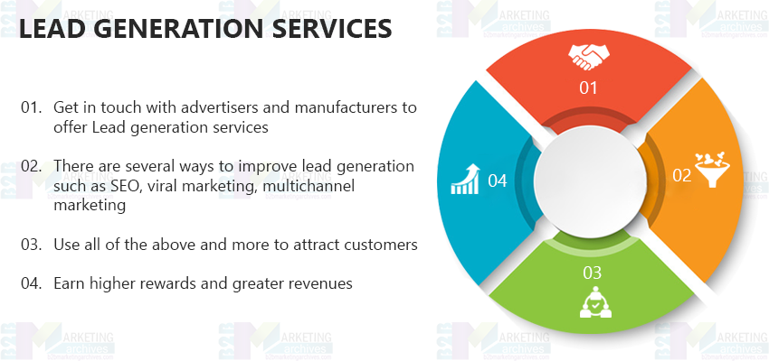 Business Lead Generation Services | B2B Lead Generation Services | USA