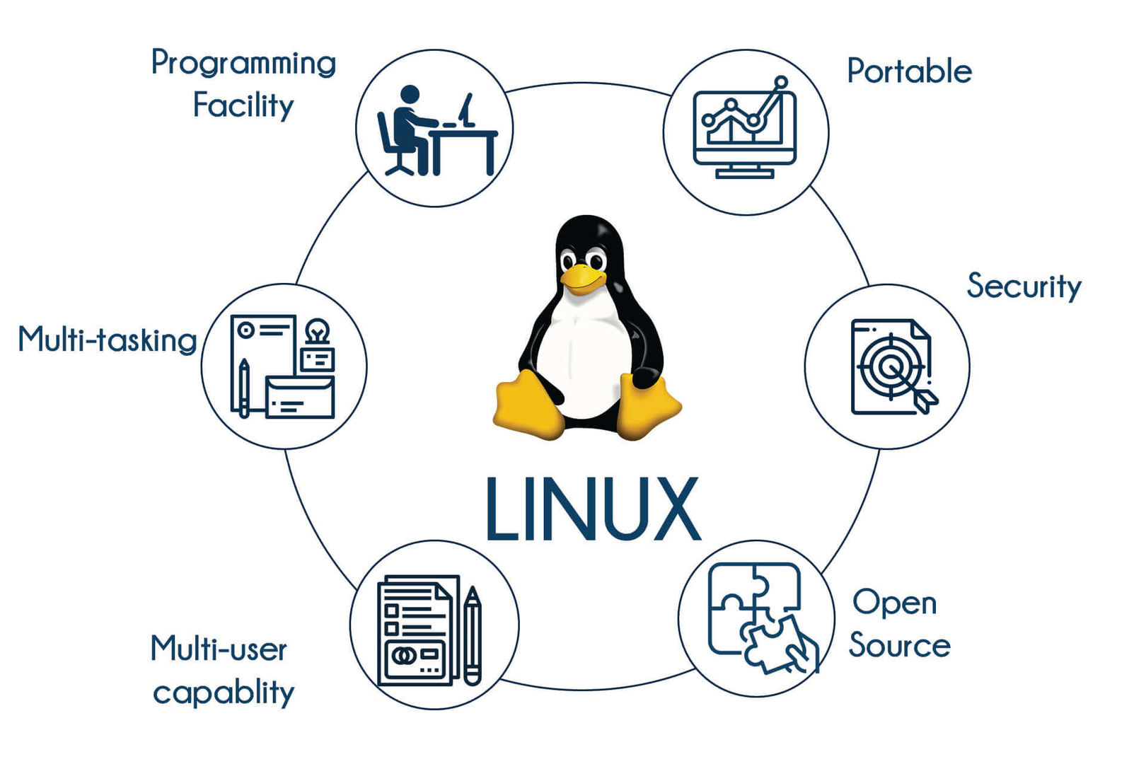 Linux Training in Bangalore   Best Red Hat Linux Certification Course