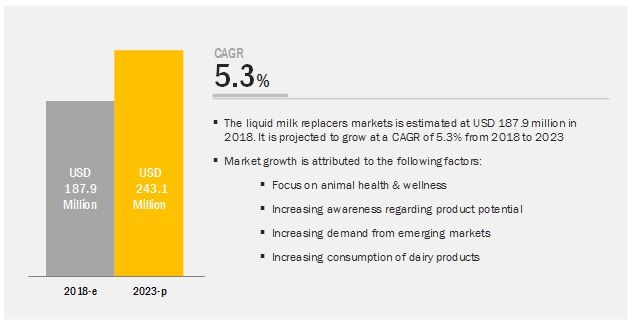 Liquid Milk Replacers Market by Type, Livestock, Region - 2023 | MarketsandMarkets
