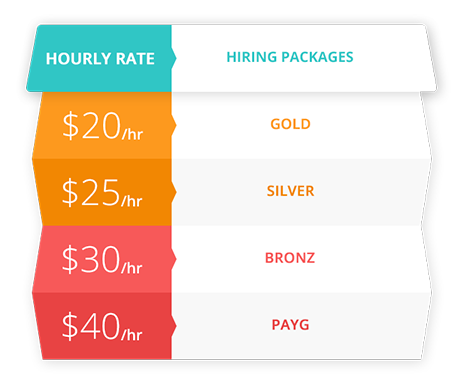 Hire Magento Developers From M-Connect & Save 30% Cost On Development